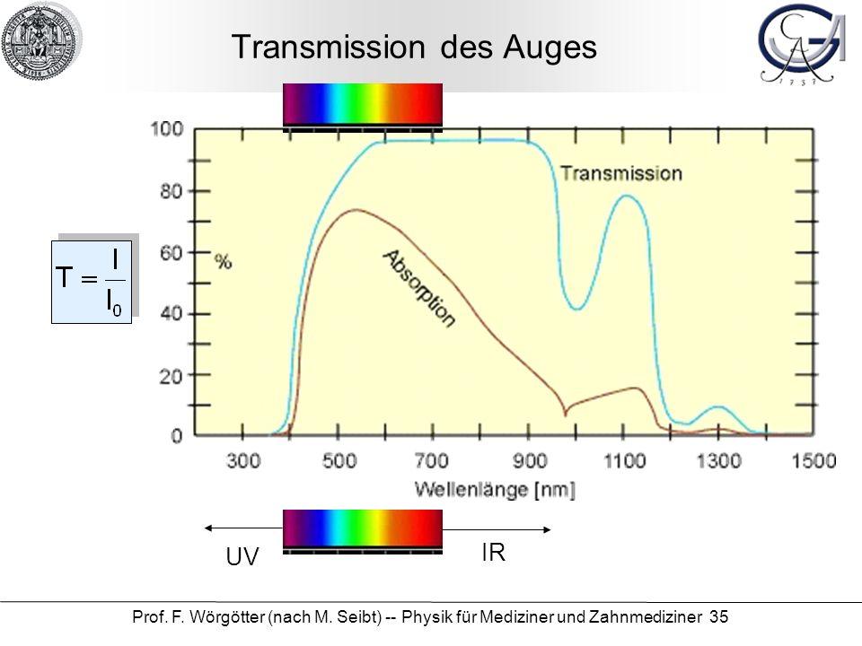 Prof. F. Wörgötter (nach M. Seibt) -- Physik für Mediziner und Zahnmediziner 35 Transmission des Auges IR UV