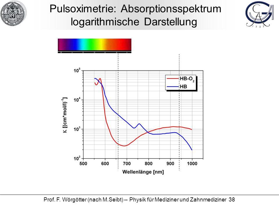 Prof. F. Wörgötter (nach M.Seibt) -- Physik für Mediziner und Zahnmediziner 38 Pulsoximetrie: Absorptionsspektrum logarithmische Darstellung