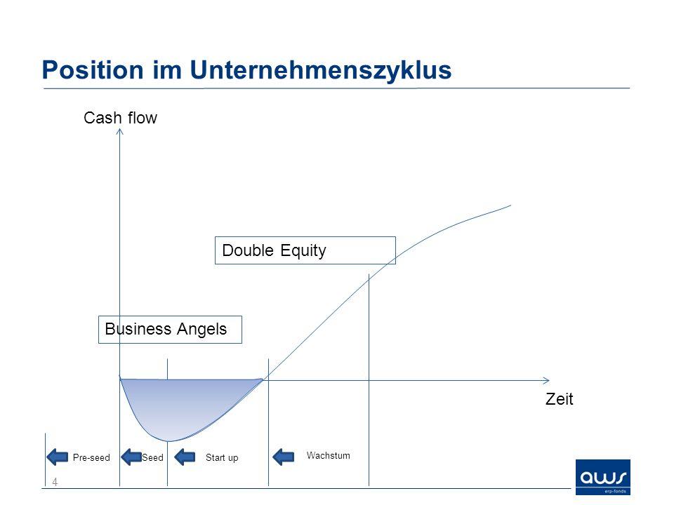 Umfang der Bürgschaft Kreditbürgschaft bis zu 80 % des Kreditbetrages Voraussetzung: Einbringung von Eigenkapital in Höhe des Kreditbetrages Konditionen: –Bearbeitungsentgelt: 0,5 % des Kreditbetrages einmalig –Bürgschaftsentgelt: fix: NEU 0,6 % p.a.