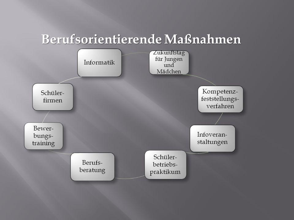 Maßnahmen in den einzelnen Jahrgangsstufen Kl.