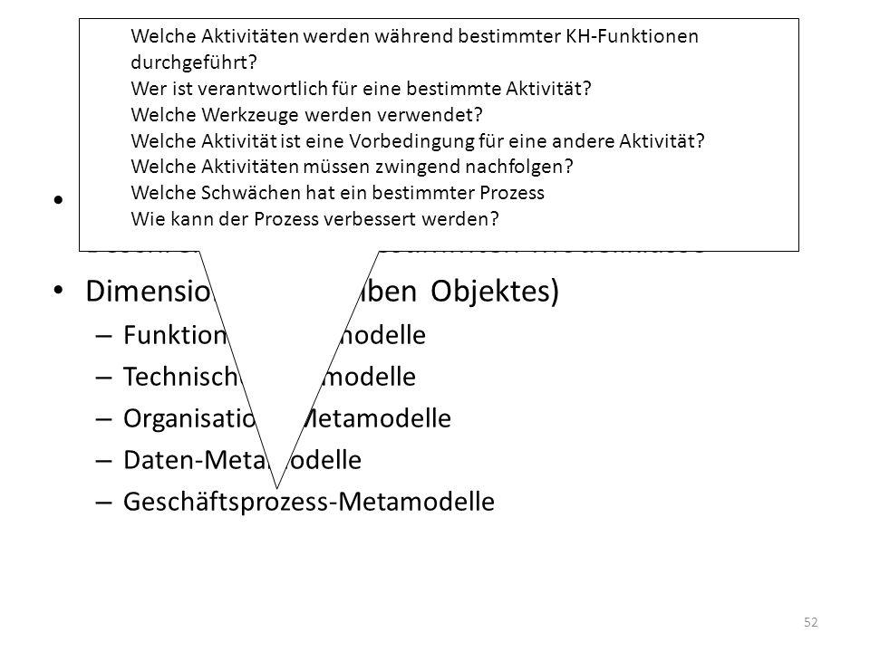 Entwicklung eines KIS Meta-Modell: Sprache oder Instrument zur Beschreibung einer bestimmten Modellklasse Dimensionen (desselben Objektes) – Funktionale Metamodelle – Technische Metamodelle – Organisations-Metamodelle – Daten-Metamodelle – Geschäftsprozess-Metamodelle Welche Aktivitäten werden während bestimmter KH-Funktionen durchgeführt.