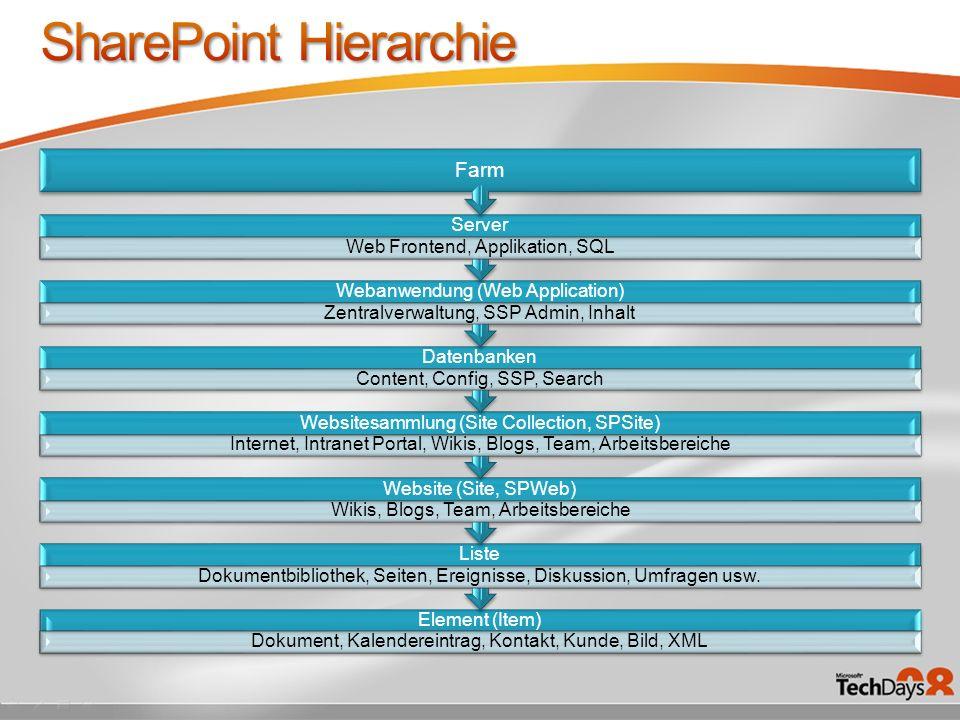 Der 12 Order c:\programme\Gemeinsame Dateien\microsoft shared\web server extensions\12 Inetpub Ordner C:\windows\assembly – GAC Für Webparts Alternate Access Mappings Alles, was jemals auf dem Server installiert wurde Eigene Features und Webpart-Pakete Alle Einstellungen Dokumentieren.