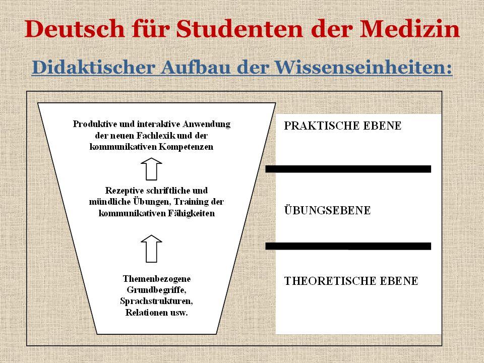 Deutsch für Studenten der Medizin Didaktischer Aufbau der Wissenseinheiten: