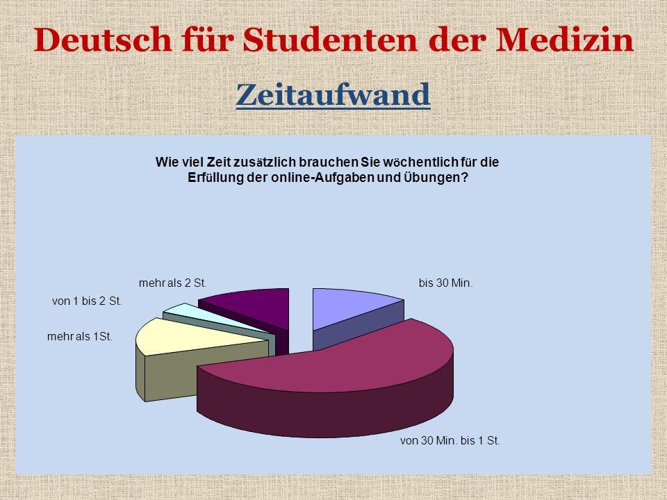 Deutsch für Studenten der Medizin Zeitaufwand Wie viel Zeit zus ä tzlich brauchen Sie w ö chentlich f ü r die Erf ü llung der online-Aufgaben und Ü bu
