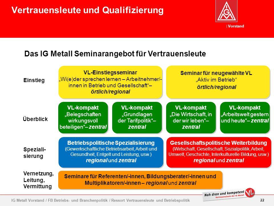 Vorstand 22 IG Metall Vorstand / FB Betriebs- und Branchenpolitik / Ressort Vertrauensleute und Betriebspolitik VL-Einstiegsseminar Wi(e)der sprechen