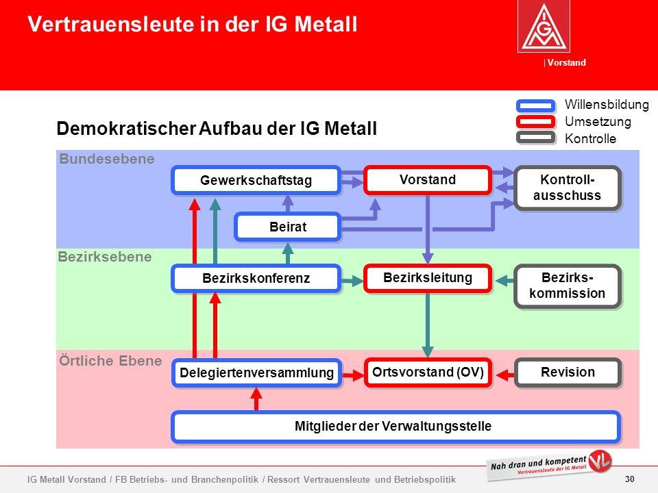 Vorstand 30 IG Metall Vorstand / FB Betriebs- und Branchenpolitik / Ressort Vertrauensleute und Betriebspolitik Demokratischer Aufbau der IG Metall Ve