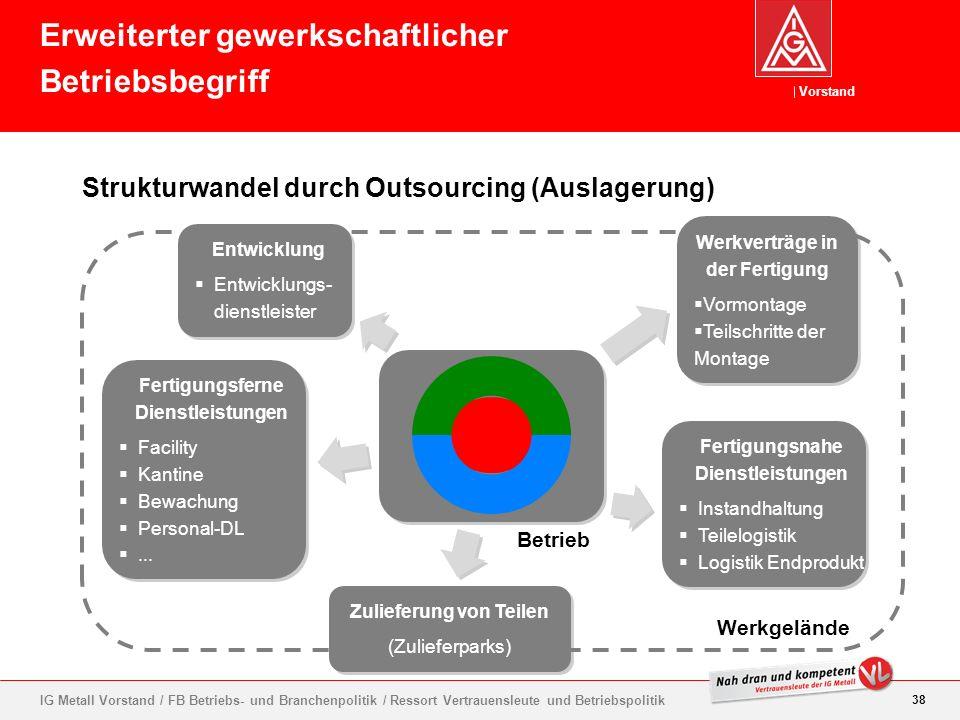 Vorstand 38 IG Metall Vorstand / FB Betriebs- und Branchenpolitik / Ressort Vertrauensleute und Betriebspolitik Strukturwandel durch Outsourcing (Ausl