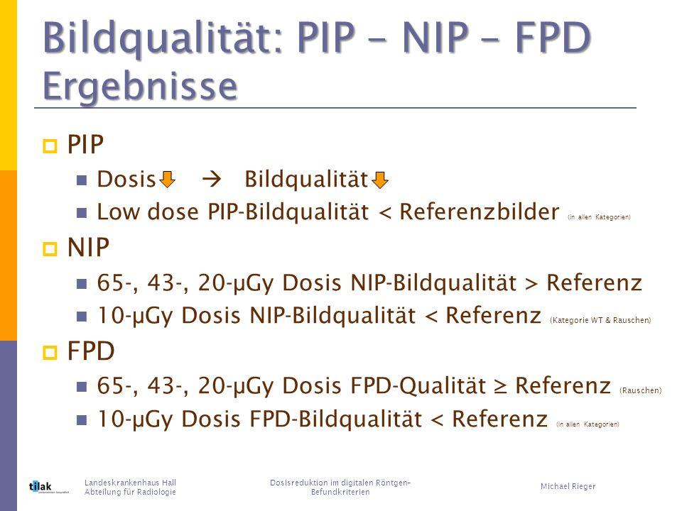 Bildqualität: PIP – NIP – FPD Ergebnisse PIP Dosis Bildqualität Low dose PIP-Bildqualität < Referenzbilder (in allen Kategorien) NIP 65-, 43-, 20- μ Gy Dosis NIP-Bildqualität > Referenz 10- μ Gy Dosis NIP-Bildqualität < Referenz (Kategorie WT & Rauschen) FPD 65-, 43-, 20- μ Gy Dosis FPD-Qualität Referenz (Rauschen) 10- μ Gy Dosis FPD-Bildqualität < Referenz (in allen Kategorien) Landeskrankenhaus Hall Abteilung für Radiologie Dosisreduktion im digitalen Röntgen– Befundkriterien Michael Rieger
