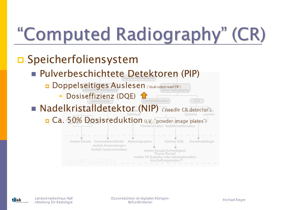 Computed Radiography (CR) Speicherfoliensystem Pulverbeschichtete Detektoren (PIP) Doppelseitiges Auslesen (dual-sided read CR) Dosiseffizienz (DQE) Nadelkristalldetektor (NIP) (needle CR detector) Ca.