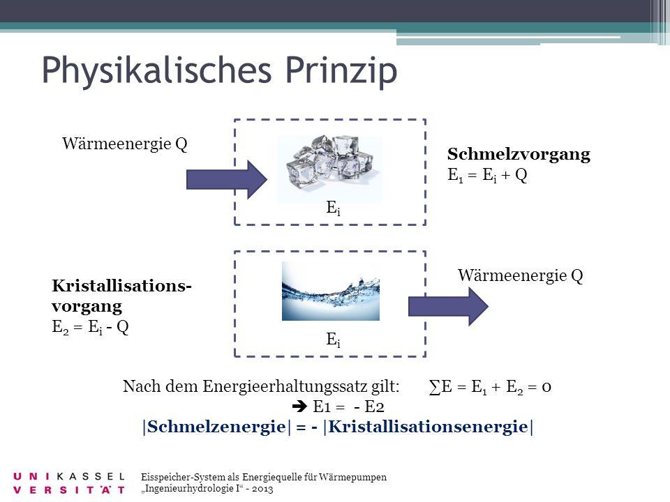 Physikalisches Prinzip Eisspeicher-System als Energiequelle für Wärmepumpen Ingenieurhydrologie I - 2013 Schmelzvorgang E 1 = E i + Q Wärmeenergie Q E