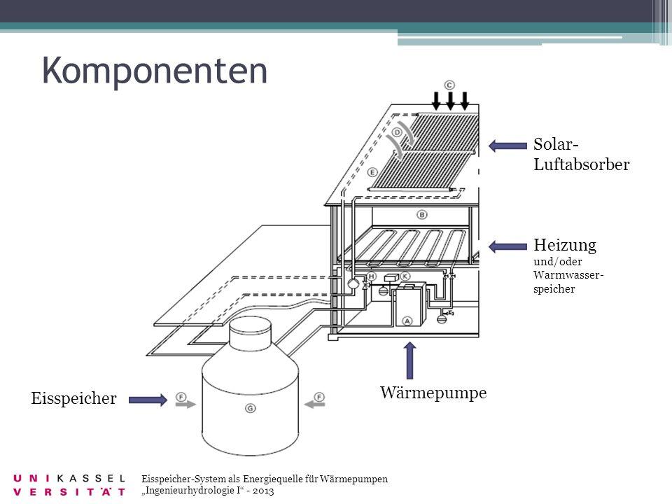 Solar- Luftabsorber Heizung und/oder Warmwasser- speicher Eisspeicher Wärmepumpe Komponenten Eisspeicher-System als Energiequelle für Wärmepumpen Inge
