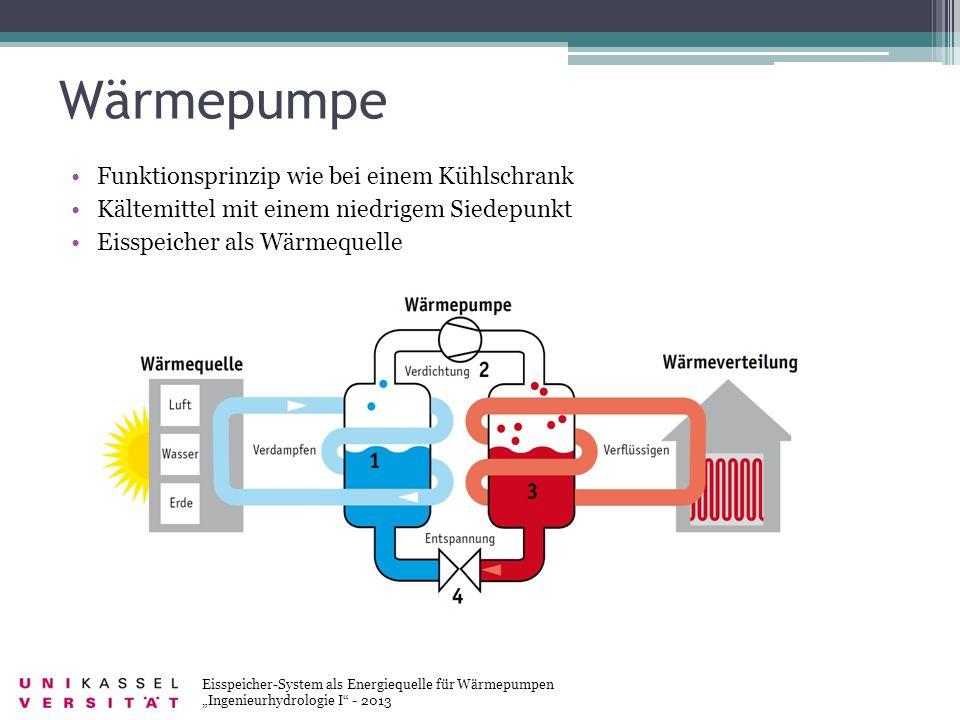 Wärmepumpe Eisspeicher-System als Energiequelle für Wärmepumpen Ingenieurhydrologie I - 2013 Funktionsprinzip wie bei einem Kühlschrank Kältemittel mi