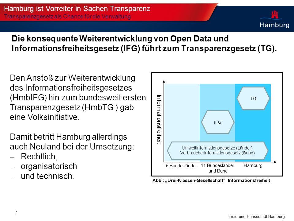Freie und Hansestadt Hamburg Die konsequente Weiterentwicklung von Open Data und Informationsfreiheitsgesetz (IFG) führt zum Transparenzgesetz (TG). I