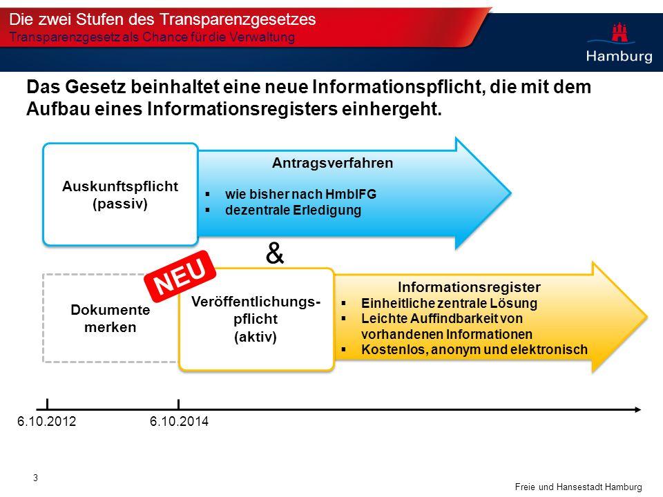 Freie und Hansestadt Hamburg Dokumente merken Informationsregister Einheitliche zentrale Lösung Leichte Auffindbarkeit von vorhandenen Informationen K