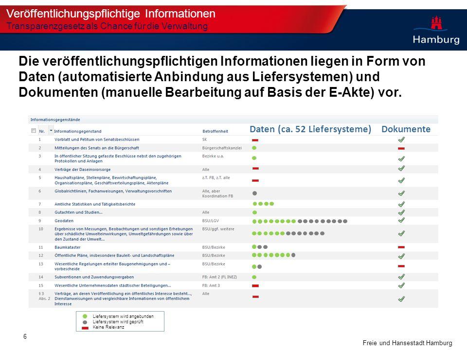 Freie und Hansestadt Hamburg Veröffentlichungspflichtige Informationen Transparenzgesetz als Chance für die Verwaltung Die veröffentlichungspflichtige
