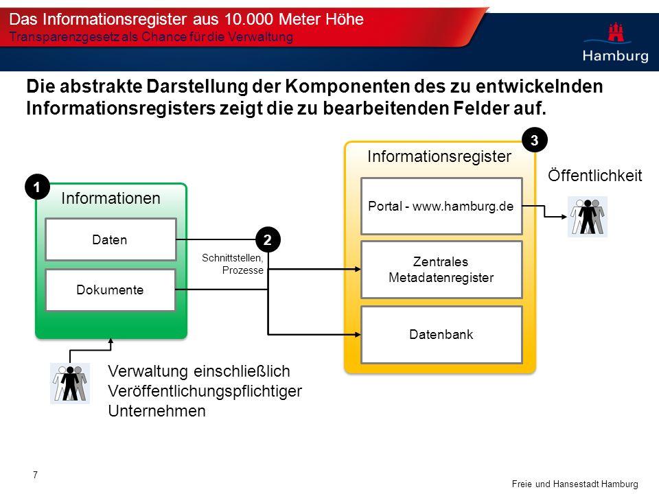 Freie und Hansestadt Hamburg Informationsregister Die abstrakte Darstellung der Komponenten des zu entwickelnden Informationsregisters zeigt die zu be