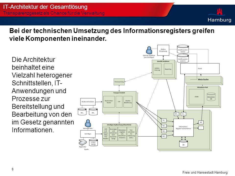 Freie und Hansestadt Hamburg Bei der technischen Umsetzung des Informationsregisters greifen viele Komponenten ineinander. IT-Architektur der Gesamtlö