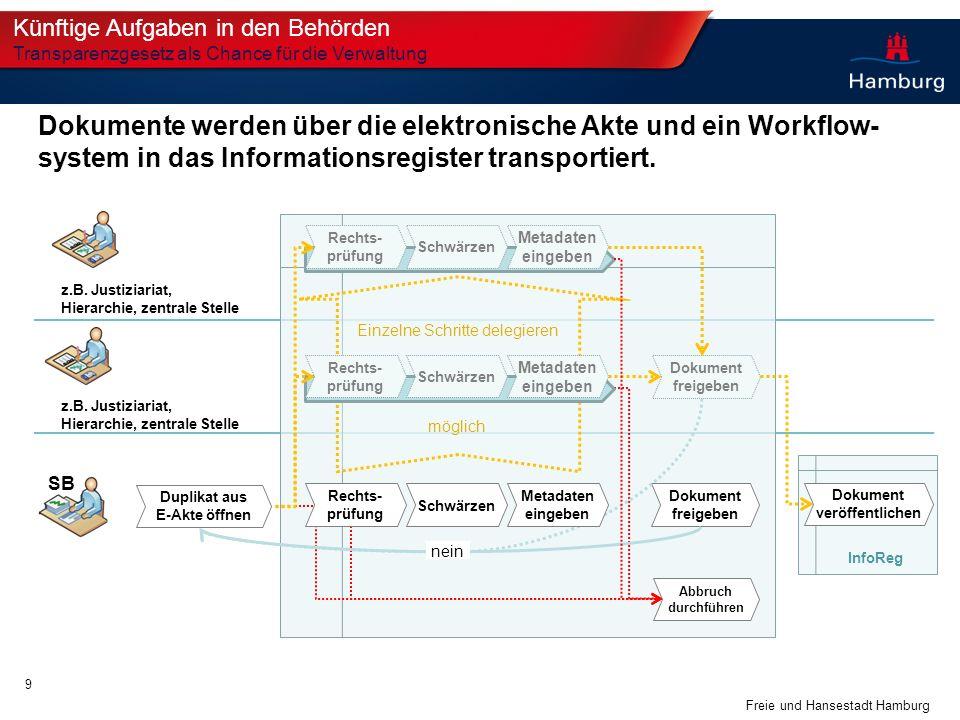 Freie und Hansestadt Hamburg SB z.B. Justiziariat, Hierarchie, zentrale Stelle Dokument freigeben Abbruch durchführen Duplikat aus E-Akte öffnen Dokum