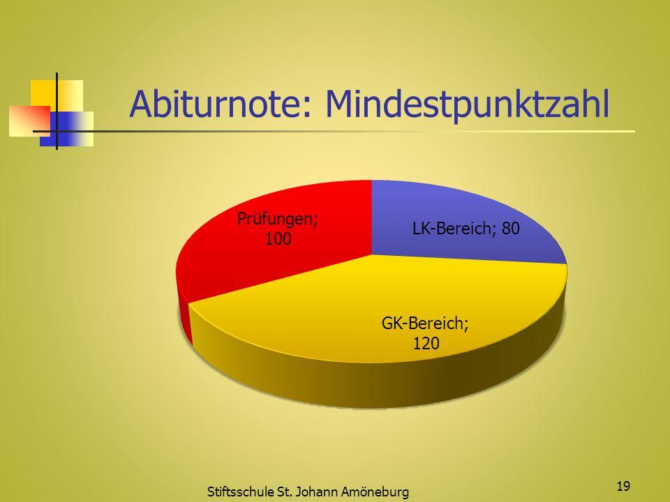 Abiturnote: Mindestpunktzahl Stiftsschule St. Johann Amöneburg 19