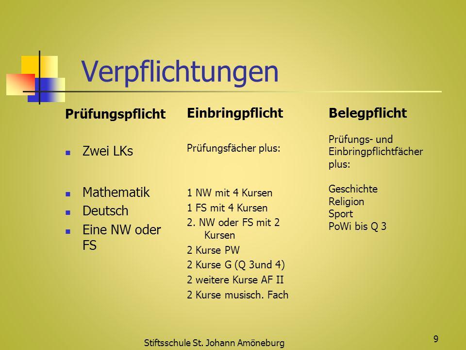 Verpflichtungen Prüfungspflicht Zwei LKs Mathematik Deutsch Eine NW oder FS Einbringpflicht Prüfungsfächer plus: 1 NW mit 4 Kursen 1 FS mit 4 Kursen 2