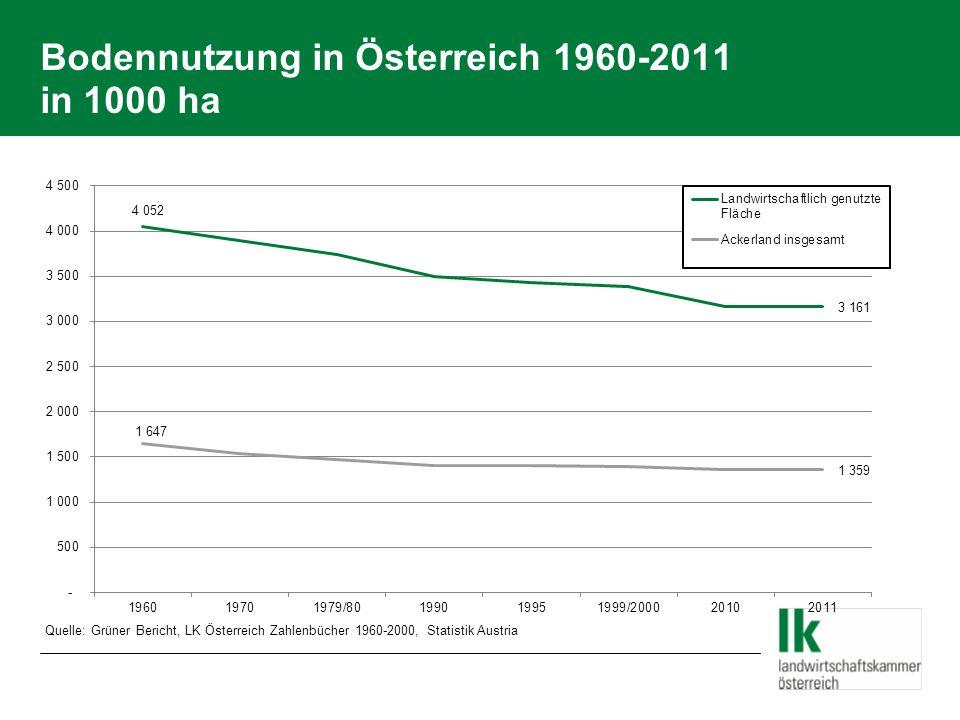 Veränderung der landwirtschaftlich genutzten Fläche 1960/2011 in % Quelle: Grüner Bericht, LK Österreich Zahlenbücher 1960-2000, Statistik Austria Rundungsdifferenzen technisch bedingt