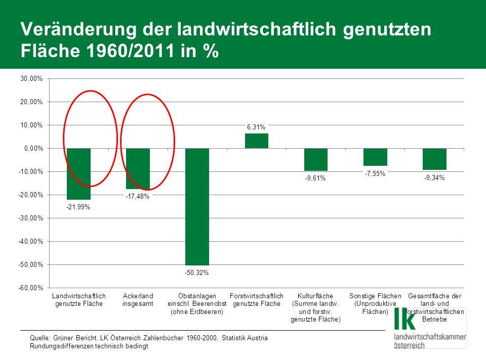 Veränderung der landwirtschaftlich genutzten Fläche 1960/2011 in % Quelle: Grüner Bericht, LK Österreich Zahlenbücher 1960-2000, Statistik Austria Run