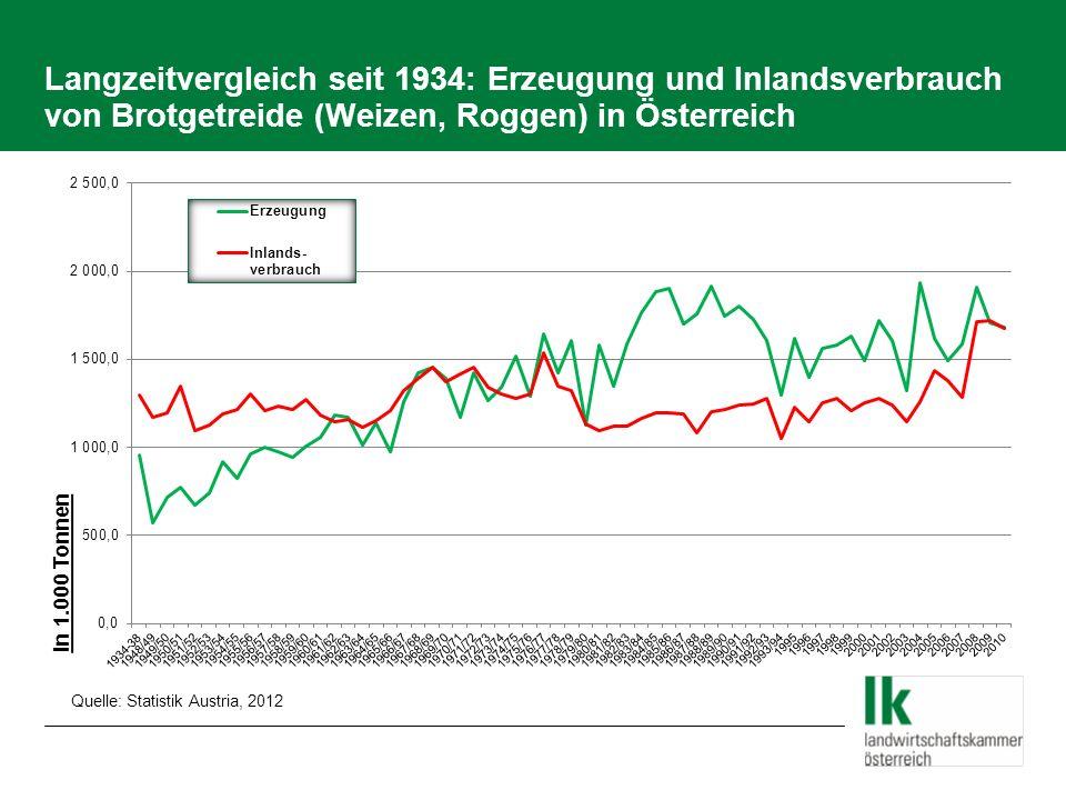 Weizenerträge Österreich 2003 - 2012 22.02.2014/Folie 9 Quelle: Dipl.Ing.