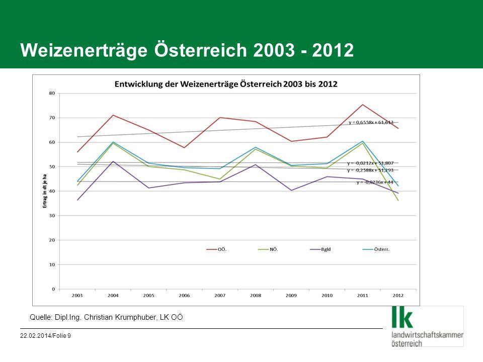 Weizenerträge Österreich 2003 - 2012 22.02.2014/Folie 9 Quelle: Dipl.Ing. Christian Krumphuber, LK OÖ