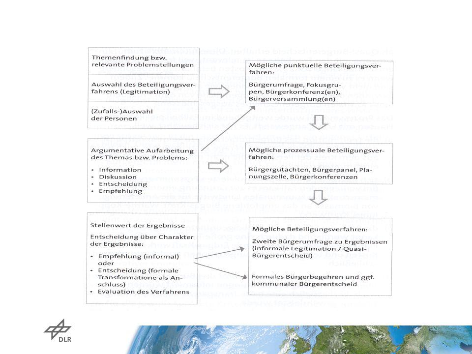 ACHTUNG - Rahmenbedingungen Projektlaufzeit 2004-2007 Bürgerbeteiligung 2005-2007 mit insgesamt: -10 Teamtreffen -eine Klausursitzung (für Gutachten) -ein Nachtreffen 2009 -zwei Ortsbesichtigungen (Biogasanlage, Holzheizkraftwerk, Geothermie) -zwei Bürgerinformationsabende (Beginn, Zwischenergebnisse) -Bürgerversammlung (Vorstellung Empfehlungen) -zwei Bürgerbefragungen Projektvolumen: 380.000 Euro Kostenanteil Bürgerbeteiligung: ca.