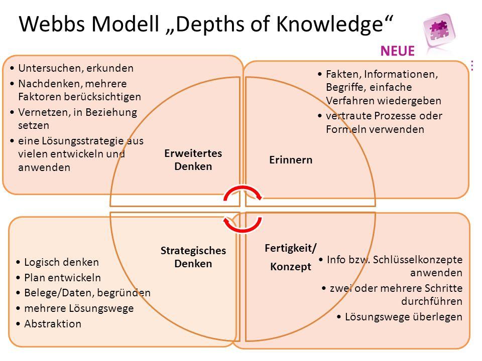 Webbs Modell Depths of Knowledge Info bzw. Schlüsselkonzepte anwenden zwei oder mehrere Schritte durchführen Lösungswege überlegen Logisch denken Plan