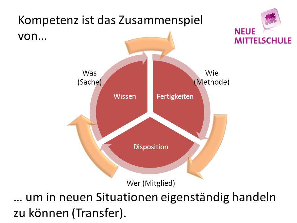 Kompetenz ist das Zusammenspiel von… Fertigkeiten Disposition Wissen Wie (Methode) Wer (Mitglied) Was (Sache) … um in neuen Situationen eigenständig h