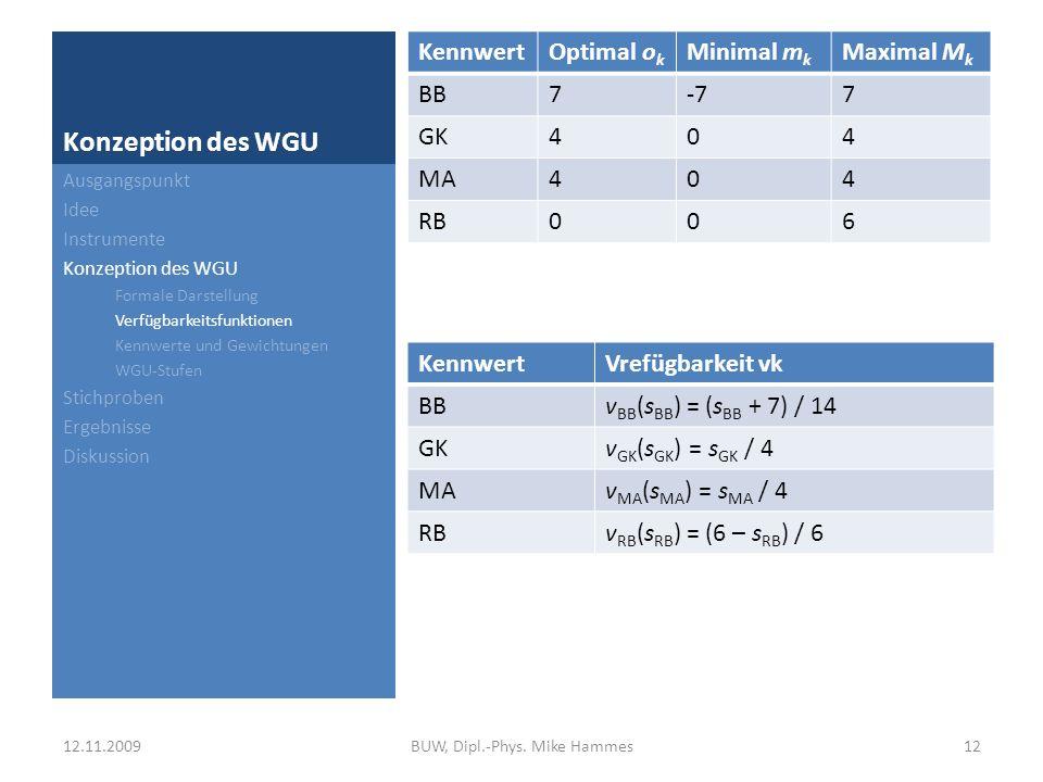 Konzeption des WGU Beanspruchungsbilanz: Differenz zwischen funktionaler und dysfunktionaler Beanspruchung (50 %) Gesundheitskompetenz: Gesundheitsziele, Kompetenzerwartung und Erfolgserwartung (25 %) Führung: Mitarbeiterorientierte Führung (10 %) Arbeitsgestaltung: Regulationsbehinderungen (15 %) Ausgangspunkt Idee Instrumente Konzeption des WGU Formale Darstellung Verfügbarkeitsfunktionen Kennwerte und Gewichtungen WGU-Stufen Stichproben Ergebnisse Diskussion 12.11.200913BUW, Dipl.-Phys.