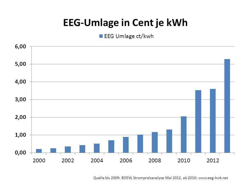 Quelle bis 2009: BDEW, Strompreisanalyse Mai 2012, ab 2010: www.eeg-kwk.net