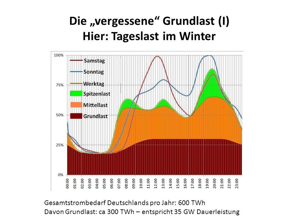 Die vergessene Grundlast (I) Hier: Tageslast im Winter Gesamtstrombedarf Deutschlands pro Jahr: 600 TWh Davon Grundlast: ca 300 TWh – entspricht 35 GW Dauerleistung