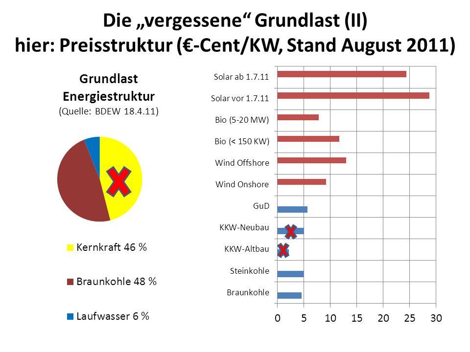 Die vergessene Grundlast (II) hier: Preisstruktur (-Cent/KW, Stand August 2011)