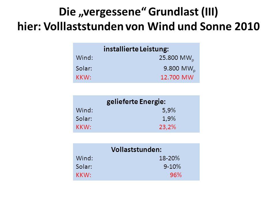 Die vergessene Grundlast (III) hier: Volllaststunden von Wind und Sonne 2010 installierte Leistung: Wind:25.800 MW p Solar: 9.800 MW p KKW: 12.700 MW gelieferte Energie: Wind: 5,9% Solar: 1,9% KKW:23,2% Vollaststunden: Wind:18-20% Solar: 9-10% KKW: 96%