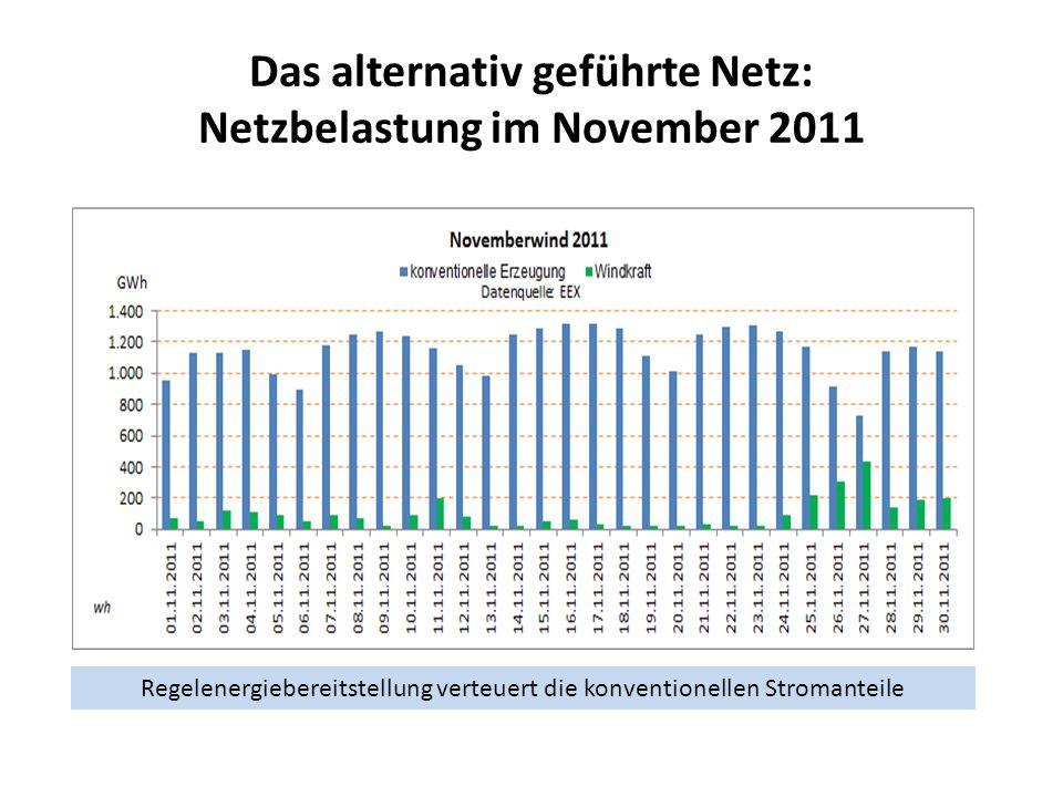 Das alternativ geführte Netz: Netzbelastung im November 2011 Regelenergiebereitstellung verteuert die konventionellen Stromanteile