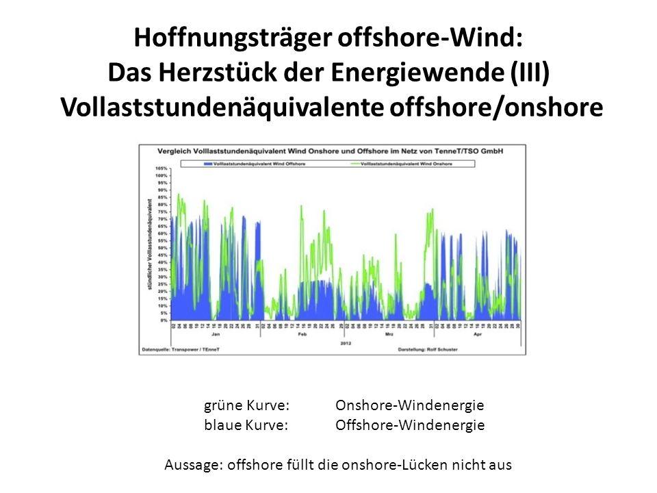 grüne Kurve: Onshore-Windenergie blaue Kurve: Offshore-Windenergie Aussage: offshore füllt die onshore-Lücken nicht aus Hoffnungsträger offshore-Wind: Das Herzstück der Energiewende (III) Vollaststundenäquivalente offshore/onshore