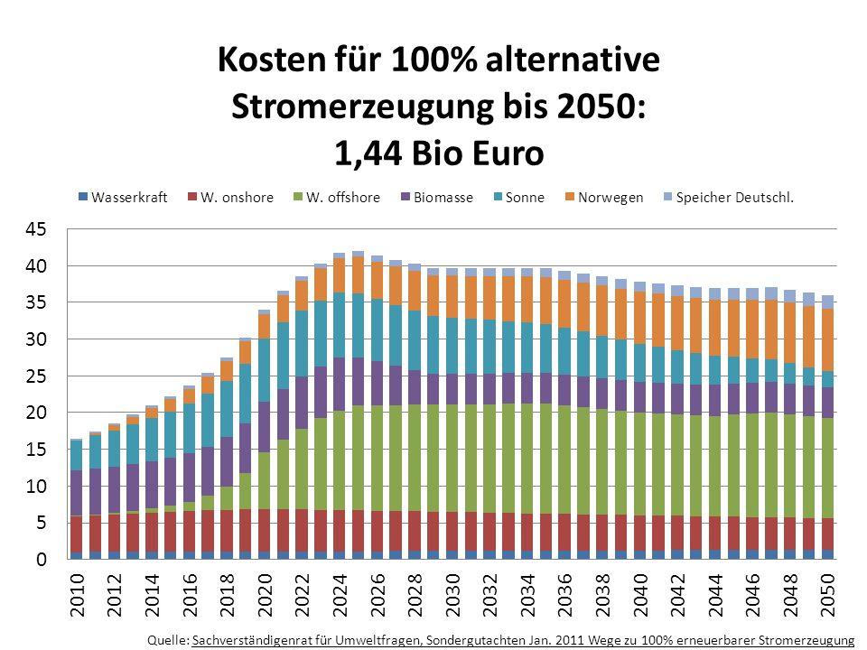 Quelle: Sachverständigenrat für Umweltfragen, Sondergutachten Jan.