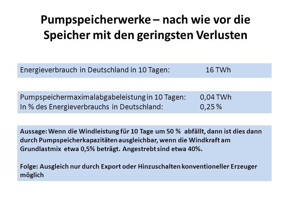 Pumpspeicherwerke – nach wie vor die Speicher mit den geringsten Verlusten Energieverbrauch in Deutschland in 10 Tagen: 16 TWh Pumpspeichermaximalabgabeleistung in 10 Tagen: 0,04 TWh In % des Energieverbrauchs in Deutschland: 0,25 % Aussage: Wenn die Windleistung für 10 Tage um 50 % abfällt, dann ist dies dann durch Pumpspeicherkapazitäten ausgleichbar, wenn die Windkraft am Grundlastmix etwa 0,5% beträgt.