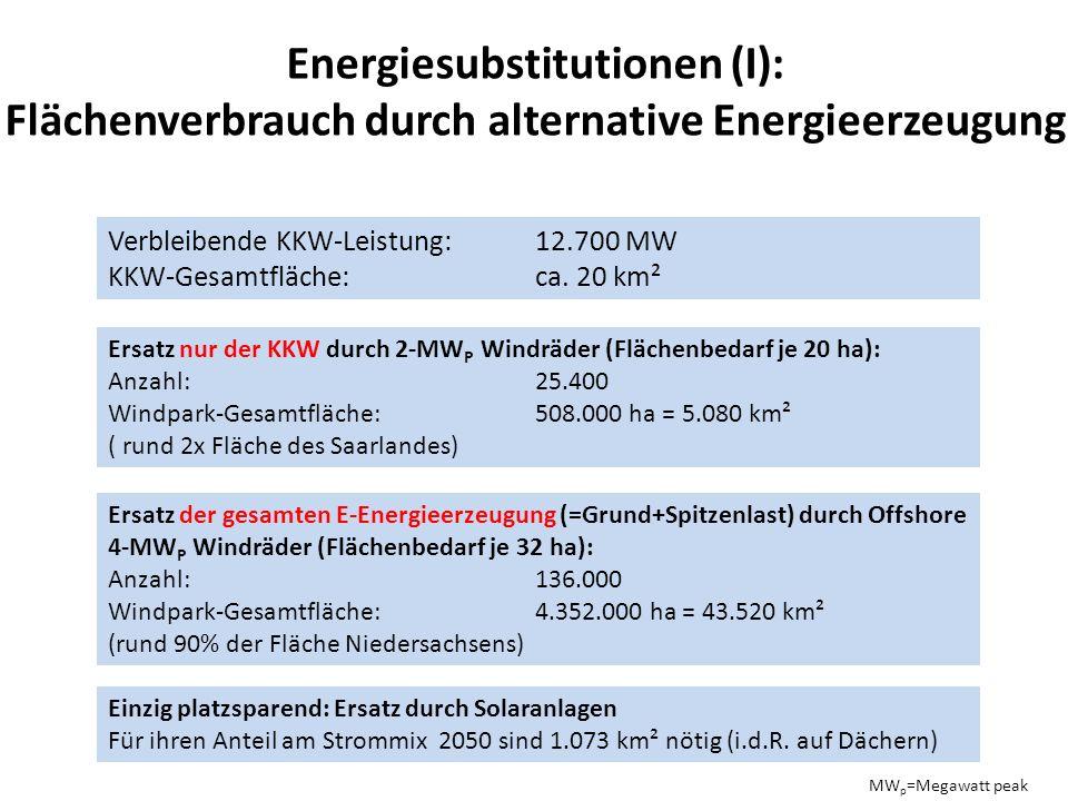Energiesubstitutionen (I): Flächenverbrauch durch alternative Energieerzeugung Verbleibende KKW-Leistung: 12.700 MW KKW-Gesamtfläche:ca.