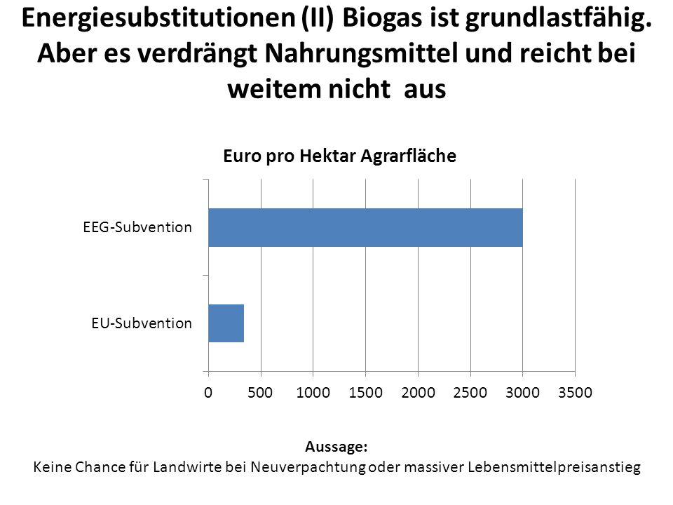 Energiesubstitutionen (II) Biogas ist grundlastfähig.