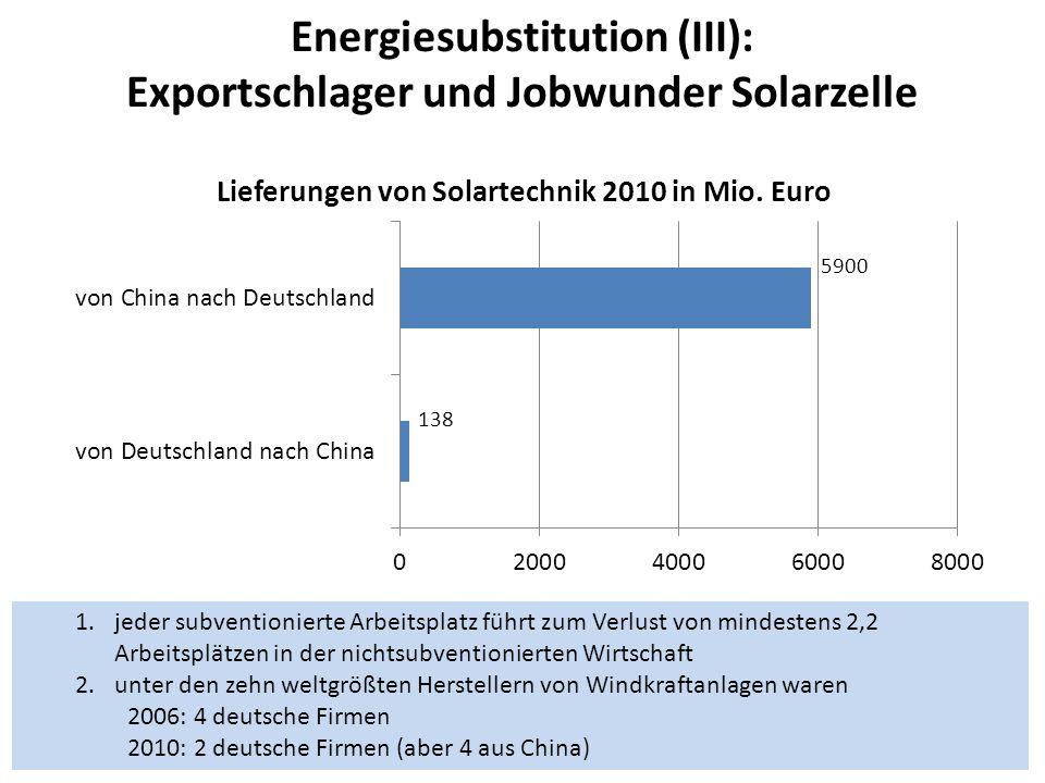 Energiesubstitution (III): Exportschlager und Jobwunder Solarzelle 138 5900 1.jeder subventionierte Arbeitsplatz führt zum Verlust von mindestens 2,2 Arbeitsplätzen in der nichtsubventionierten Wirtschaft 2.unter den zehn weltgrößten Herstellern von Windkraftanlagen waren 2006: 4 deutsche Firmen 2010: 2 deutsche Firmen (aber 4 aus China)