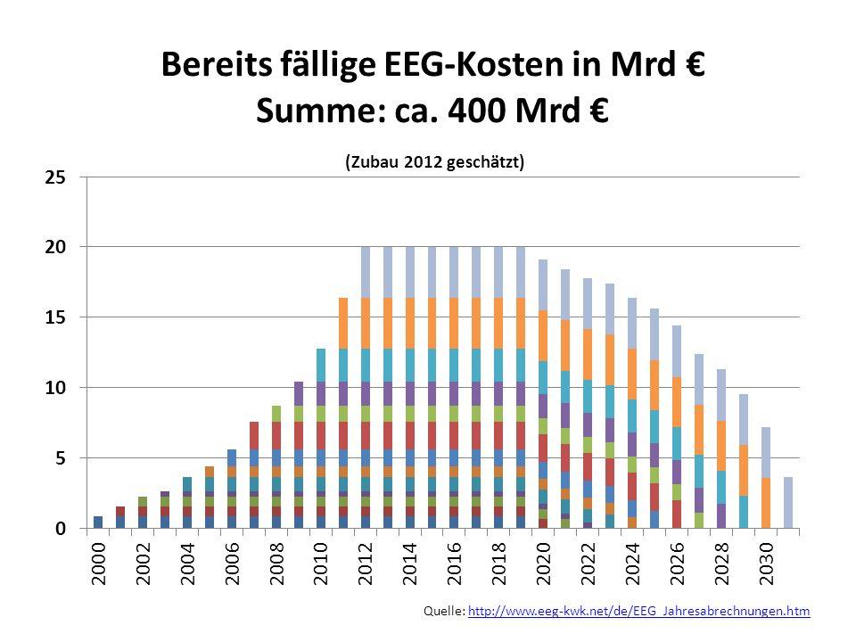 Quelle: http://www.eeg-kwk.net/de/EEG_Jahresabrechnungen.htmhttp://www.eeg-kwk.net/de/EEG_Jahresabrechnungen.htm