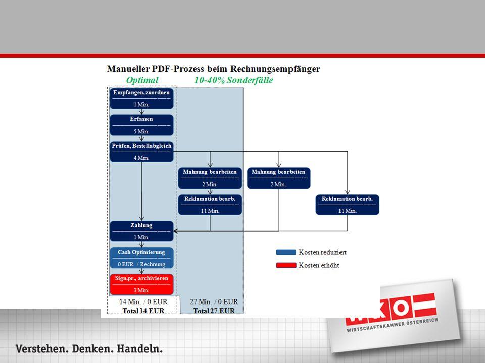 Empfänger: PDF manuell, ~14 (!)