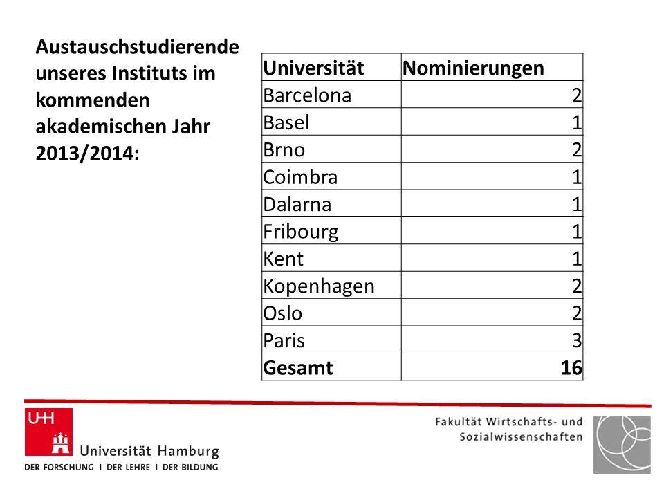 Austauschstudierende unseres Instituts im kommenden akademischen Jahr 2013/2014: UniversitätNominierungen Barcelona2 Basel1 Brno2 Coimbra1 Dalarna1 Fr