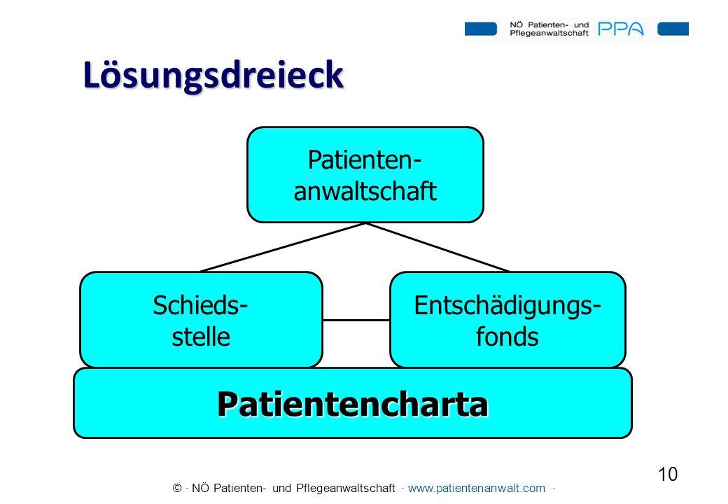© · NÖ Patienten- und Pflegeanwaltschaft · www.patientenanwalt.com · 10 Lösungsdreieck Patienten- anwaltschaft Entschädigungs- fonds Schieds- stelle P