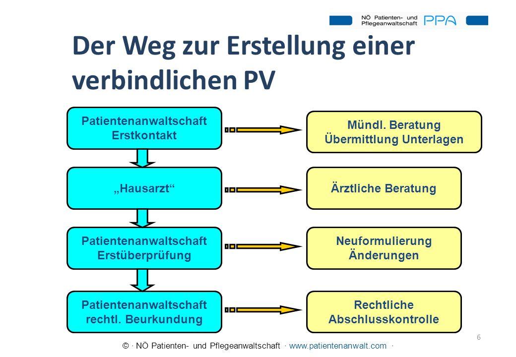 © · NÖ Patienten- und Pflegeanwaltschaft · www.patientenanwalt.com · 6 Der Weg zur Erstellung einer verbindlichen PV Patientenanwaltschaft Erstkontakt