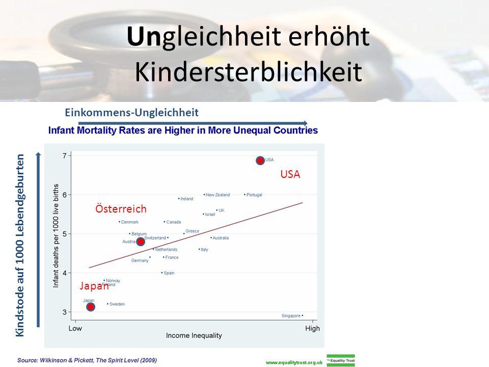 Gleichheit erhöht Wohlstand Einkommens-Ungleichheit Sozial- und Gesundheitsindex Index aus: Lebenserwartung Mathe- und Sprachkenntnisse Kindersterblichkeit Morde Inhaftierungsquote Teenage-Geburten Vertrauen Fettleibigkeit Geistige Erkrankung – inkl.
