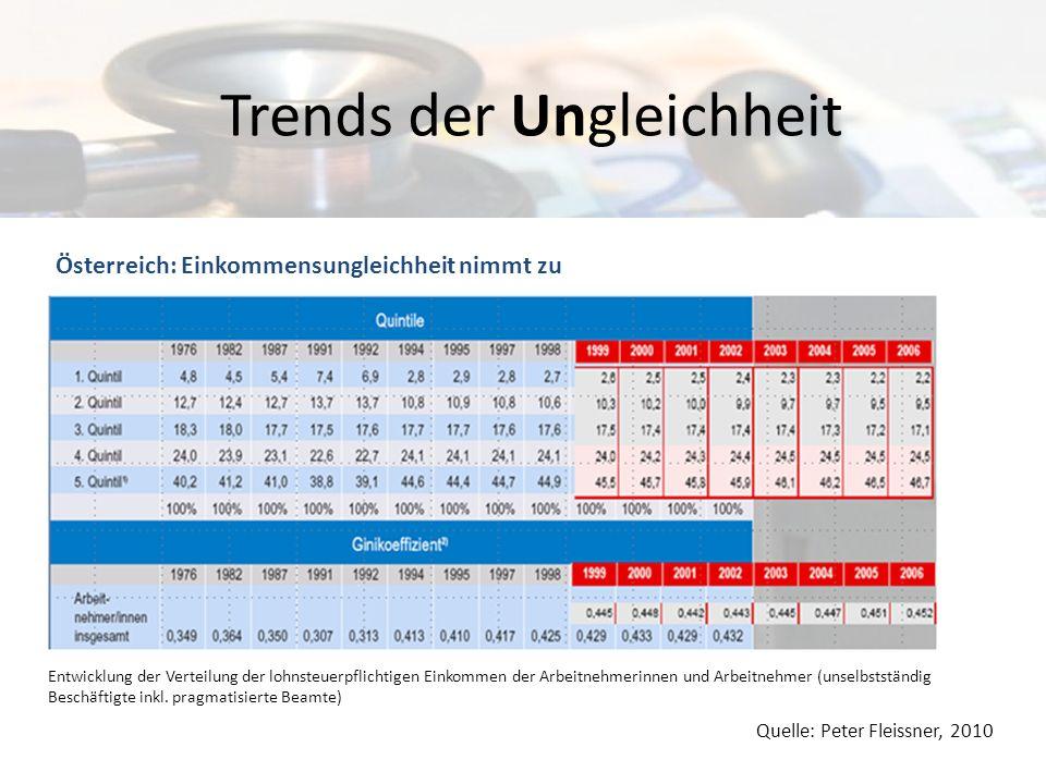 Trends der Ungleichheit International: Einkommensungleichheit nimmt zu Quelle: http://www.equalitytrust.org.uk Neoliberale Konterrevolution